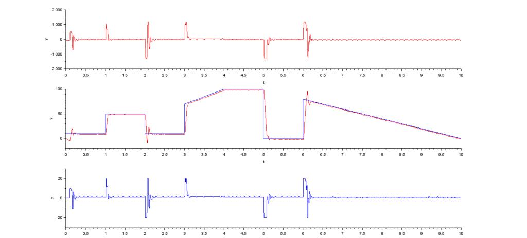 シミュレーション結果、Scilab、モーター、PID制御器