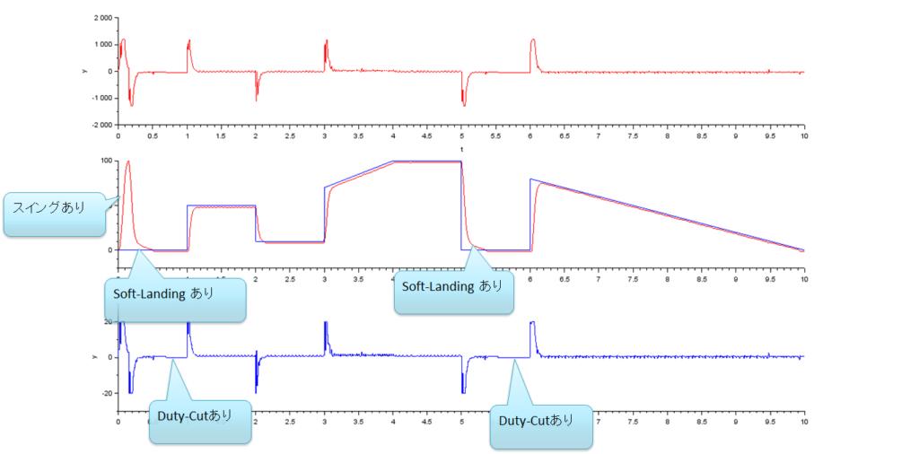 シミュレーション結果、スイング有、Soft-landingあり、DutyCutあり