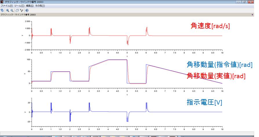 シミュレーション結果、モーター、PID、制御モデル、プラントモデル、角速度、角移動量、指示電圧