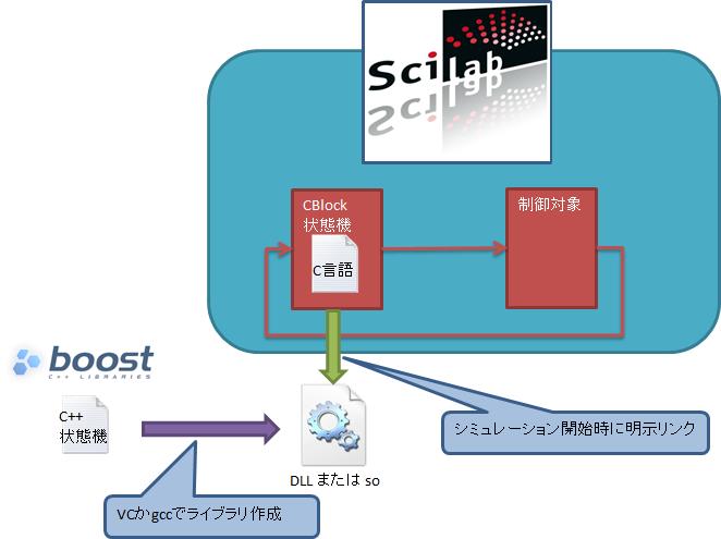 scilabとboost:statechartの連携(前編)