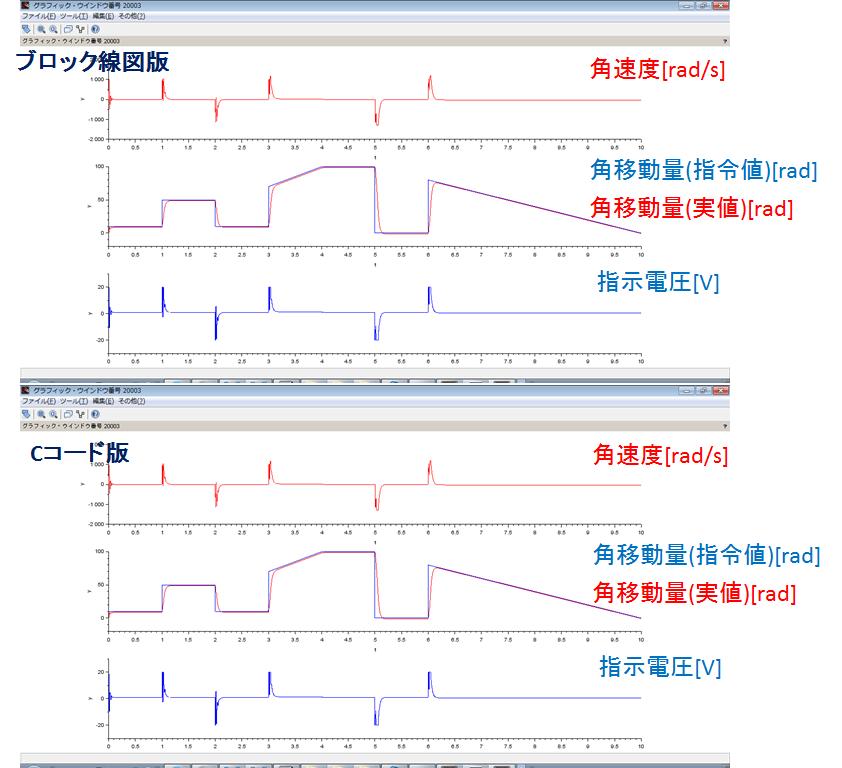シミュレーション結果、ブロック線図版、Cコード版、角速度、角移動量、指示電圧