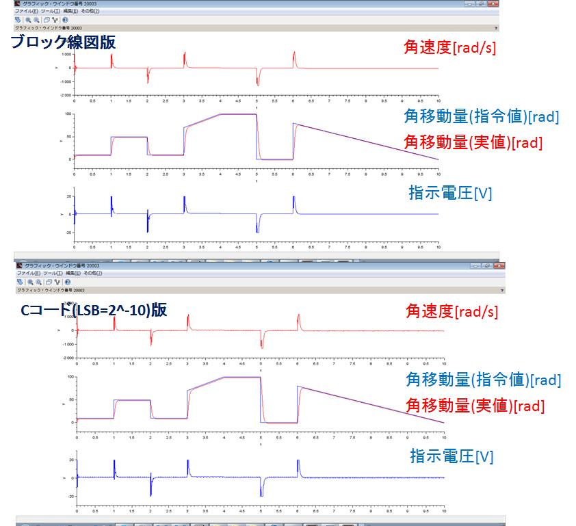 固定小数点化、ブロック線図版、Cコード版、角速度、角移動量、指示電圧