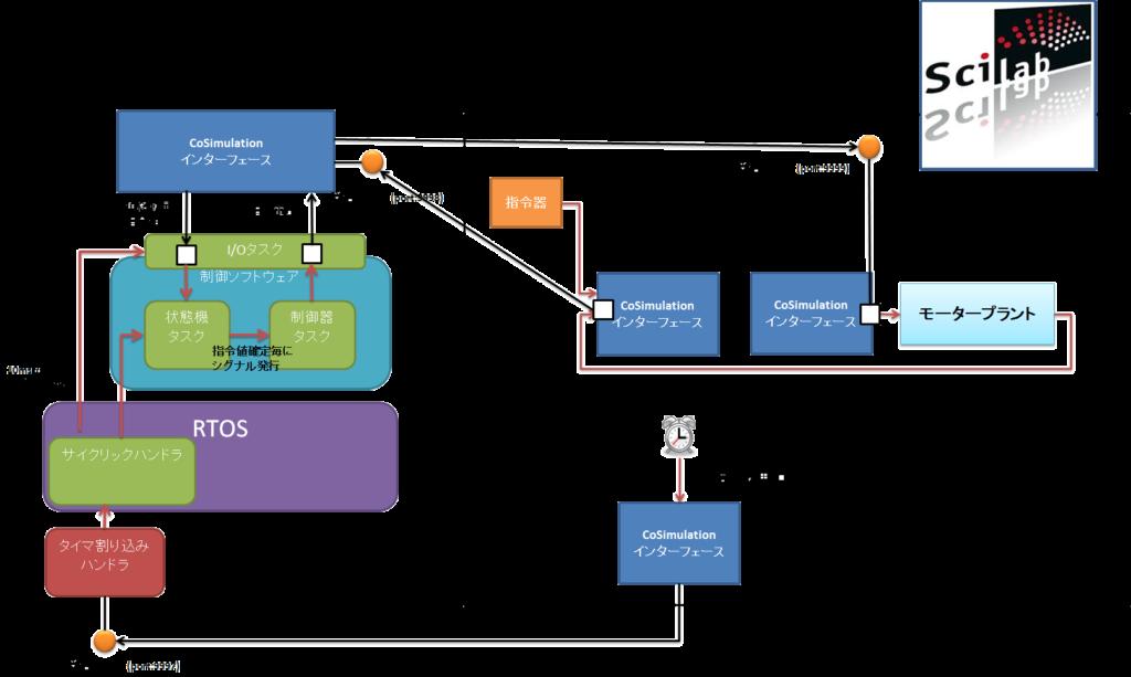 Scilab、CoSimulationインターフェース、I/Oタスク。Scilab,RTOS,タイマハンドラ、サイクリックハンドラ、指令器、モータープラント