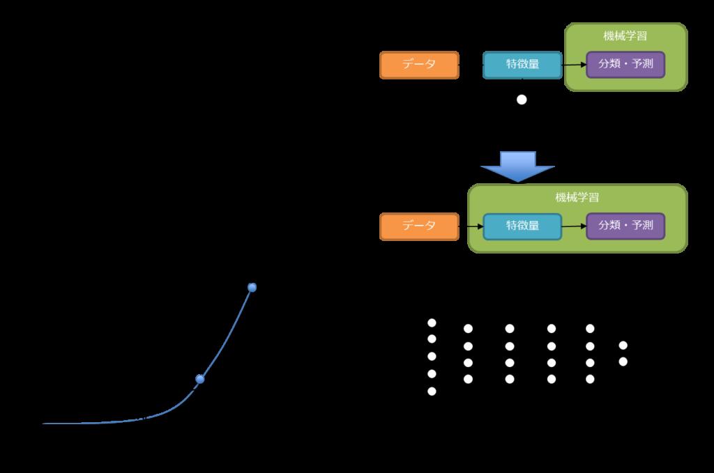 知識獲得のボトルネック、ルールベース機械翻訳、統計的機械翻訳、ディープラーニング、シンギュラリティ、技術的特異点、特徴量設計の問題、ニューラルネットワーク自身が複数のステップを学習