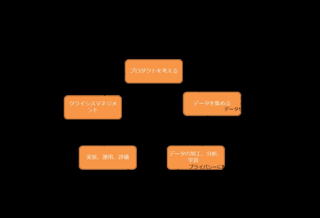 AIプロダクトサイクル、プロダクトを考える、データを集める、データの加工、分析、学習、実装、運用、評価、クライシスマネジメント