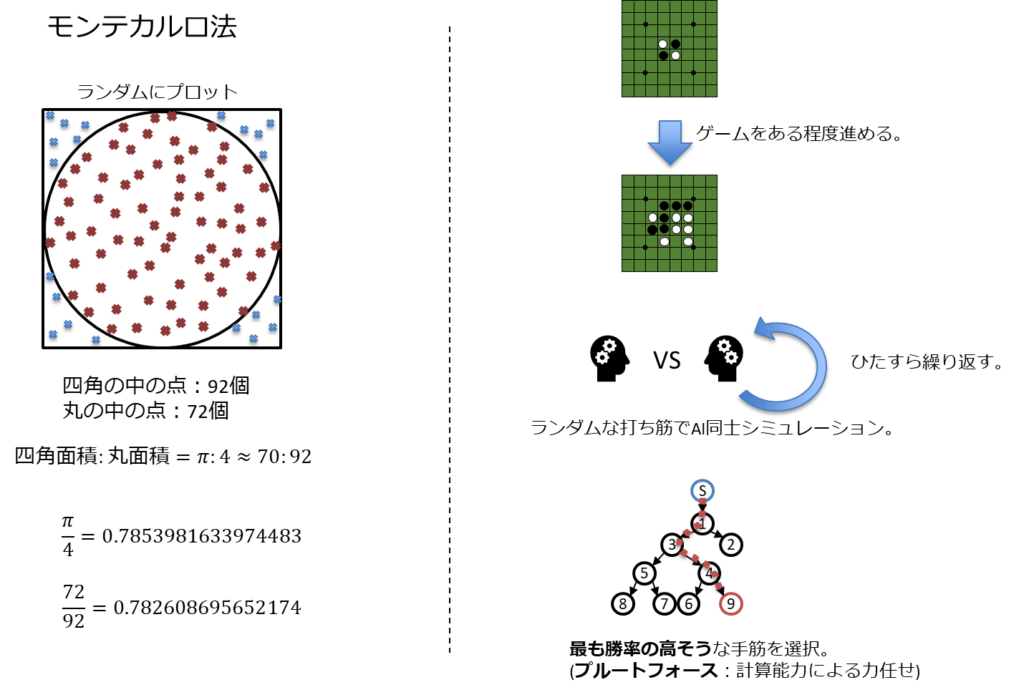 モンテカルロ法、ランダムにプロット、四角の中の点:92個、丸の中の点:72個、視覚の面積:丸面積=π:4≒70.92、π/4=0.7853981633974483、72/92=0.7826086952174、ゲームをある程度進める、ランダムな打ち筋でAI同士シミュレーション、ひたすら繰り返す、最も勝率の高そうな手筋を選択、ブルートフォース:計算能力による力任せ