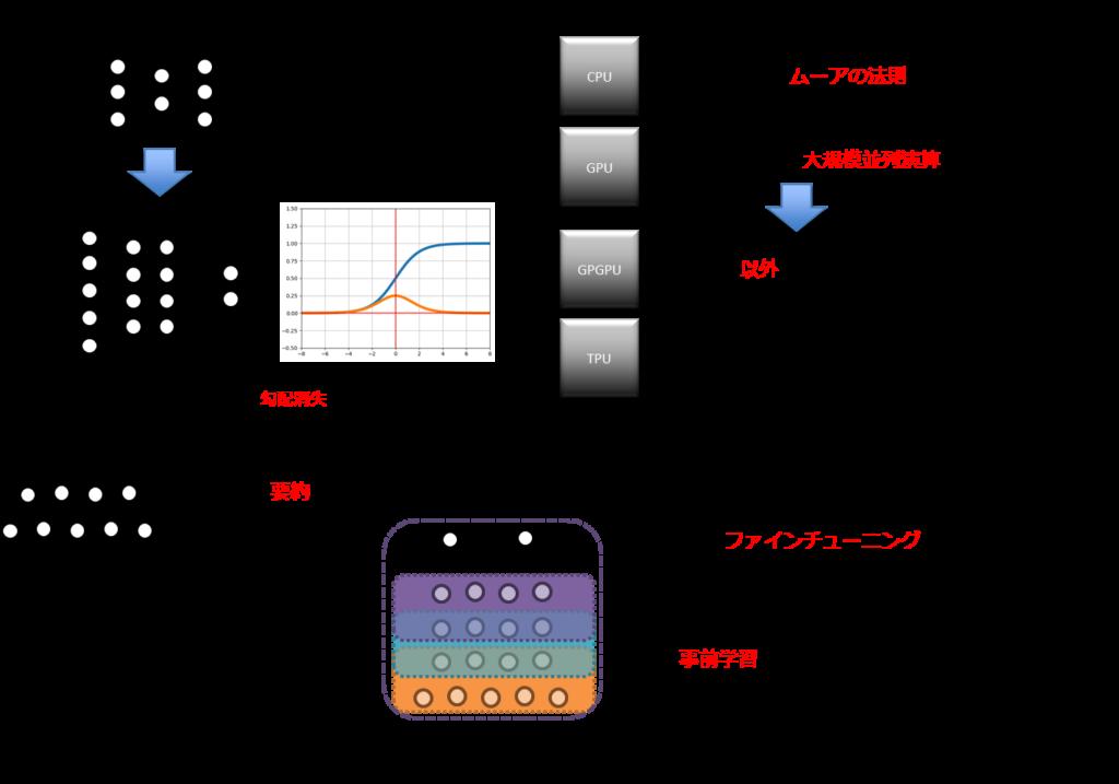 多層パーセプトロン、ディープラーニング、シグモイド関数、導関数、誤差伝播、勾配消失、ハードウェアの進歩、ムーアの法則、大規模並列演算、NVIDIA、Google、CPU、GPU、GPGPU、TPU、オートエンコーダ、隠れ層、可視層、次元削減、積層オートエンコーダ、ファインチューニング、事前学習