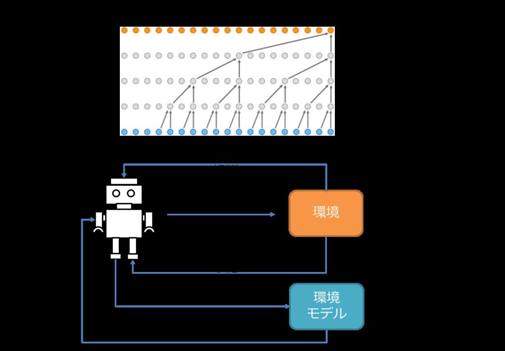 WaveNet、強化学習、報酬、行動、状態、モデル学習、経験の模倣(プラン更新)、方策(ポリシー)ベース(UNREAL)、行動・状態価値関数ベース(Q関数ベース)、モデルベース(A3C)