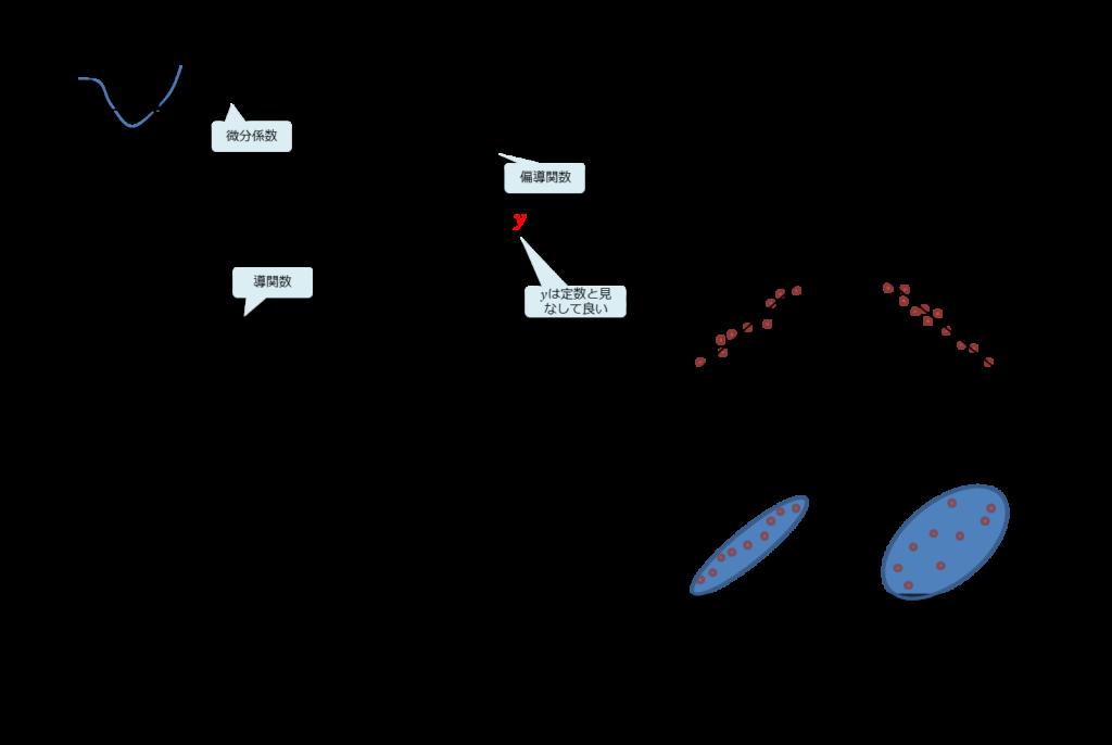 微分、微分係数の定義、導関数の公式、記法、ラグランジュの記法、ライプニッツの記法、偏微分、ベクトルの和、行列の和、行列の積、統計学、記述統計、推計統計、相関、正の相関、負の相関、強い相関、弱い相関