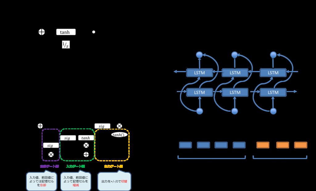 RNNの基本的、RNNの課題、KSTMブロック、GRU、Bidirectional RNN、RNN Encoder-Decoder/Attention