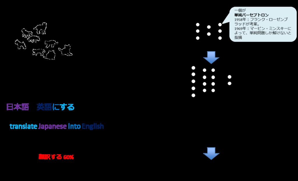 機械学習、レコメンデーション、スパムフィルタ、統計的自然言語処理、ディープラーニング、誤差逆伝播法、自己符号化器(オートエンコーダ)、ILSVRC、2012年トロント大学のSuperVisionが圧倒的勝利。