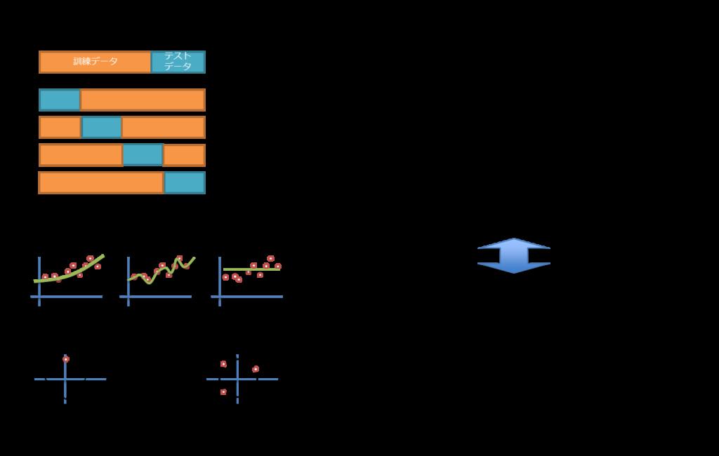 交差検証、全データ、ホールドアウト検証、k-分割交差検証、過学習対策、オーバーフィッティング、アンダーフィッティング、L1正則化、L2正則化、ラッソ回帰、リッジ回帰、評価指標、混合行列、真陽性、偽陽性、偽陰性、真陰性、accuray、正解率、precision、適合率、recall、再現率、Fmeasure、F値