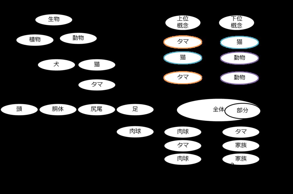 意味ネットワーク、オントロジー(記述方法論)、ヘビーオントロジー、ライトオントロジー、ウェブマイニング、データマイニング、ワトソン、東ロボくん、推移律