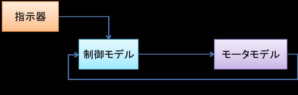 指令器、モーター角移動量の指示、制御モデル、モーター駆動電圧、モーターモデル、モーター角移動量