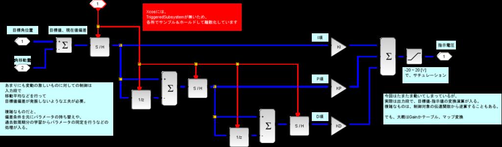 制御モデル、モータ