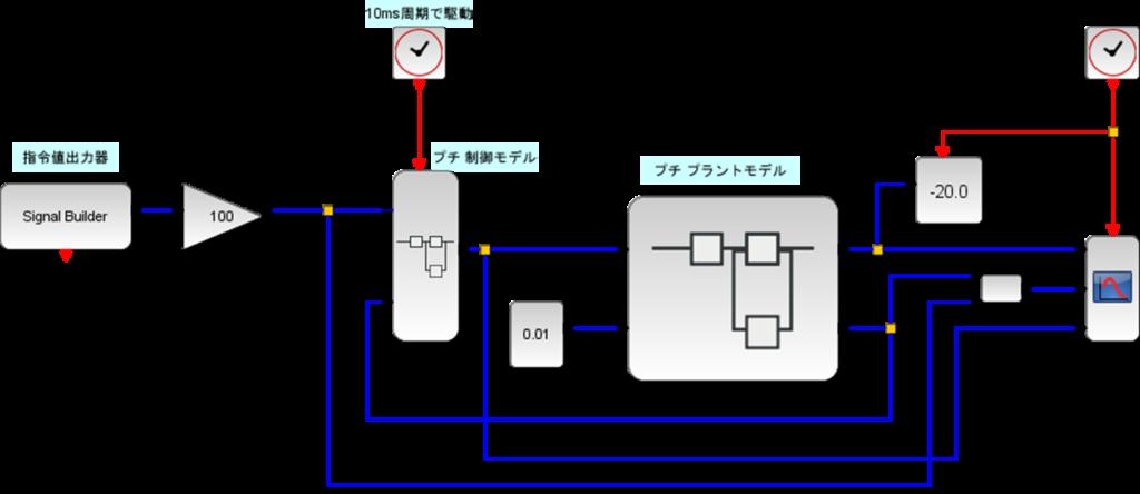 MILS化、10ms周期で駆動、指令器、制御モデル、プラントモデル