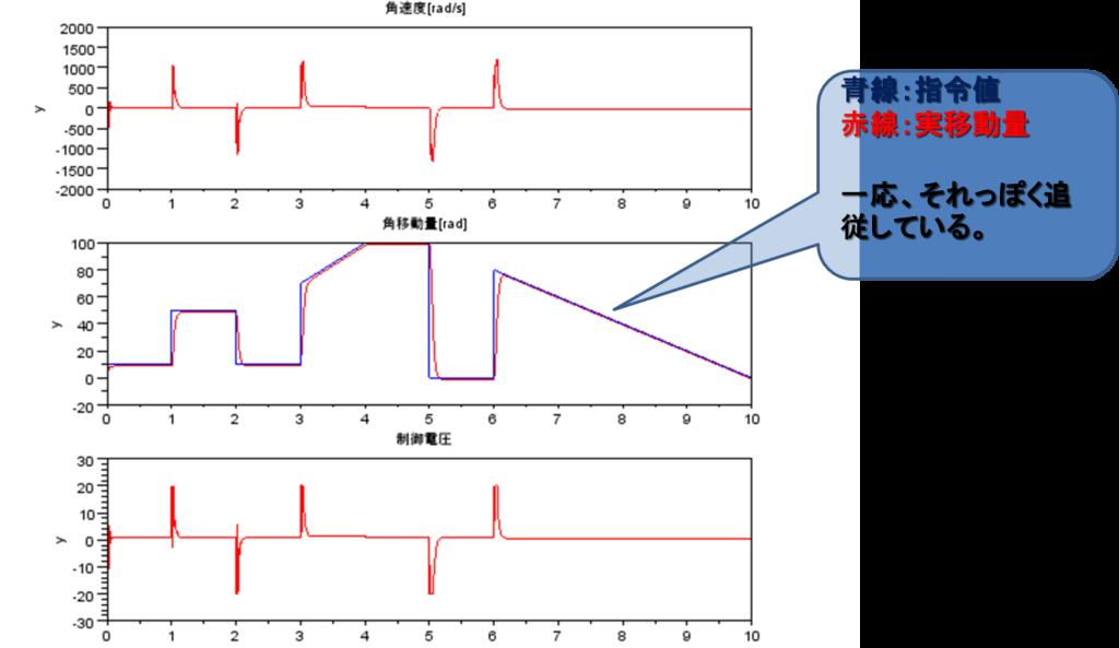 シミュレーション結果、指令値、実移動量、一応それっぽく追従している