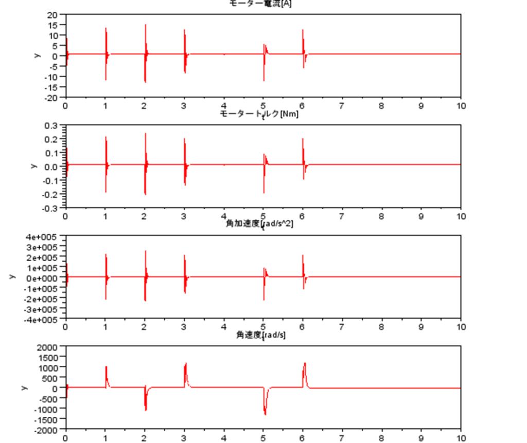 モーター電流、モータートルク、角加速度、角速度