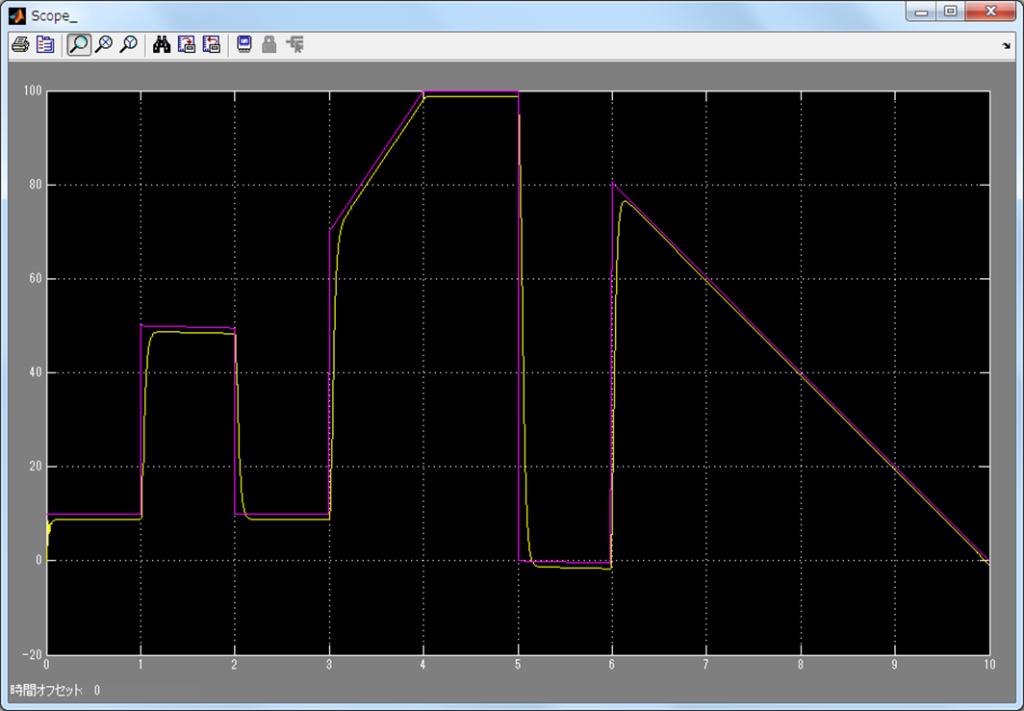 モーターMILS(MATLAB/Simulink)シミュレーション結果