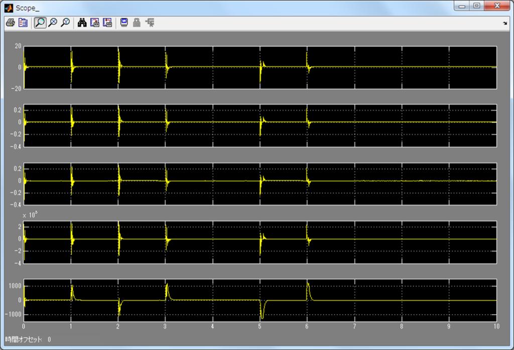 モーターMILS(MATLAB/Simulink)シミュレーション結果(電流)