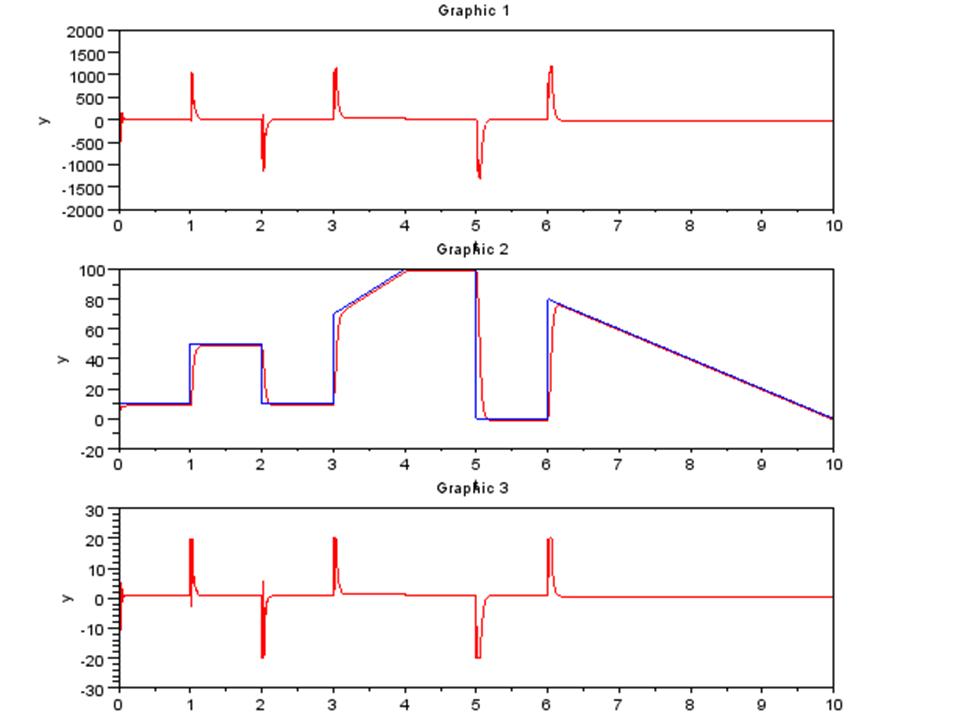 Scilab、モーターモデル、シミュレーション結果