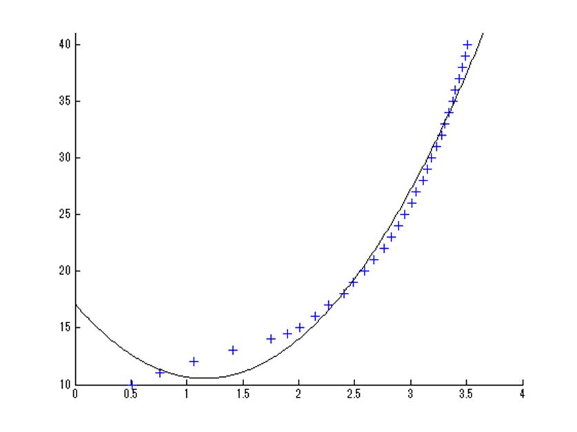 MATLAB最小二乗法、二次で同定