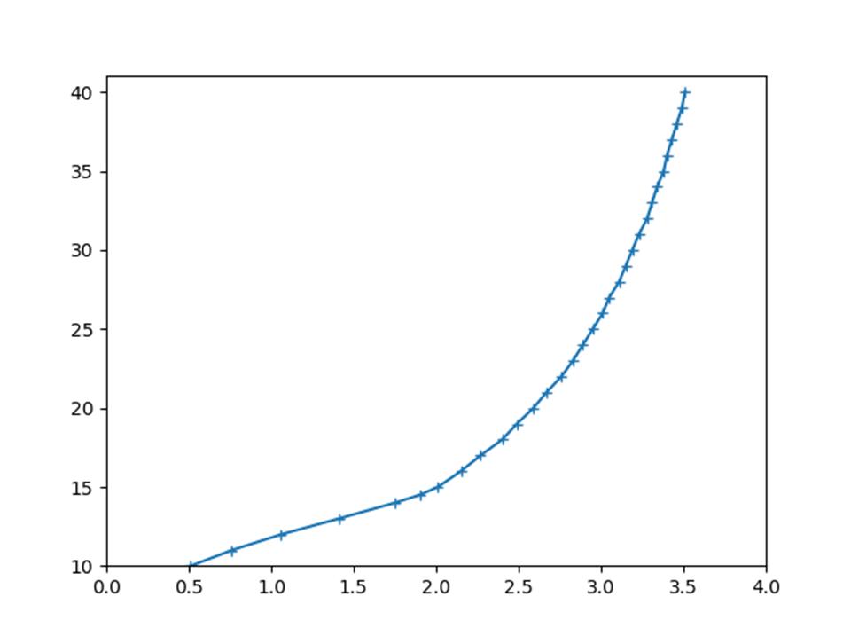 Python最小二乗法で同定