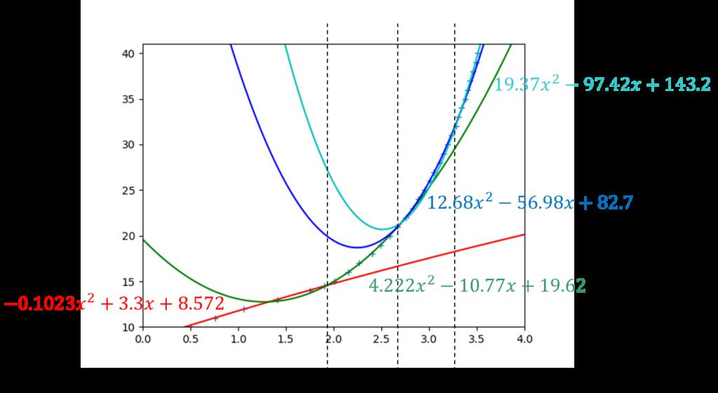 Python最小二乗法、2次関数4つで同定