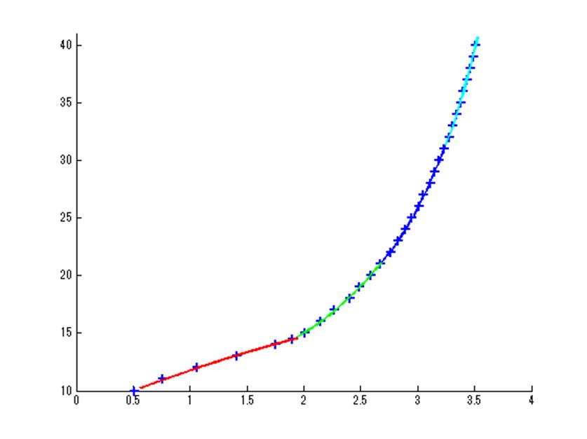 MATLAB最小二乗法2次関数4つで同定