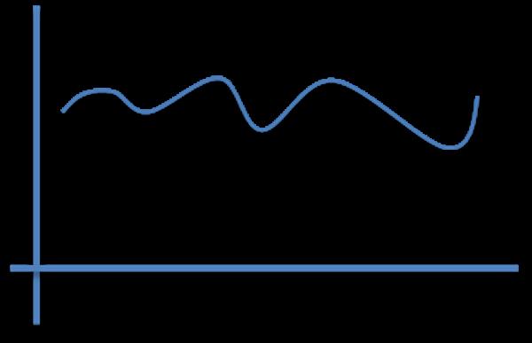 LSTMが苦手な波形。ずっとプラス側にいるような波形。
