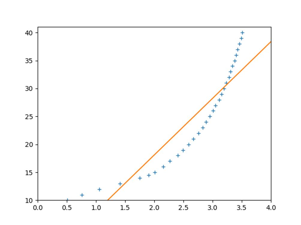 Python最小二乗法、1次関数で同定