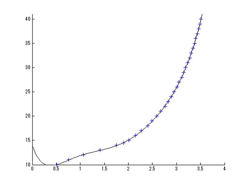 MATLAB最小二乗法、7次関数で同定