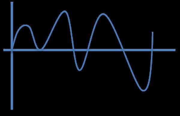 LSTMが得意な波形。0を中心とした波形の方が得意、1.0未満だと尚良い。