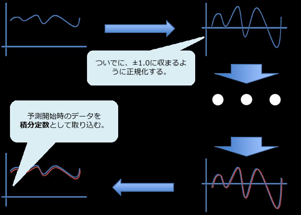 LSTMの特にな波形にするための仕掛け。微分してから積分。ついでに±1.0に収まるように正規化、予測開始時のデータを積分定数として取り込む。