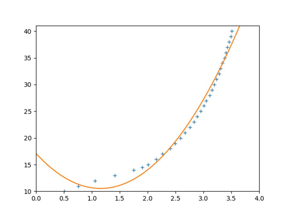 Python最小二乗法、2次関数で同定