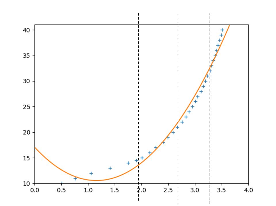 Python最小二乗法、4つの区間を定義