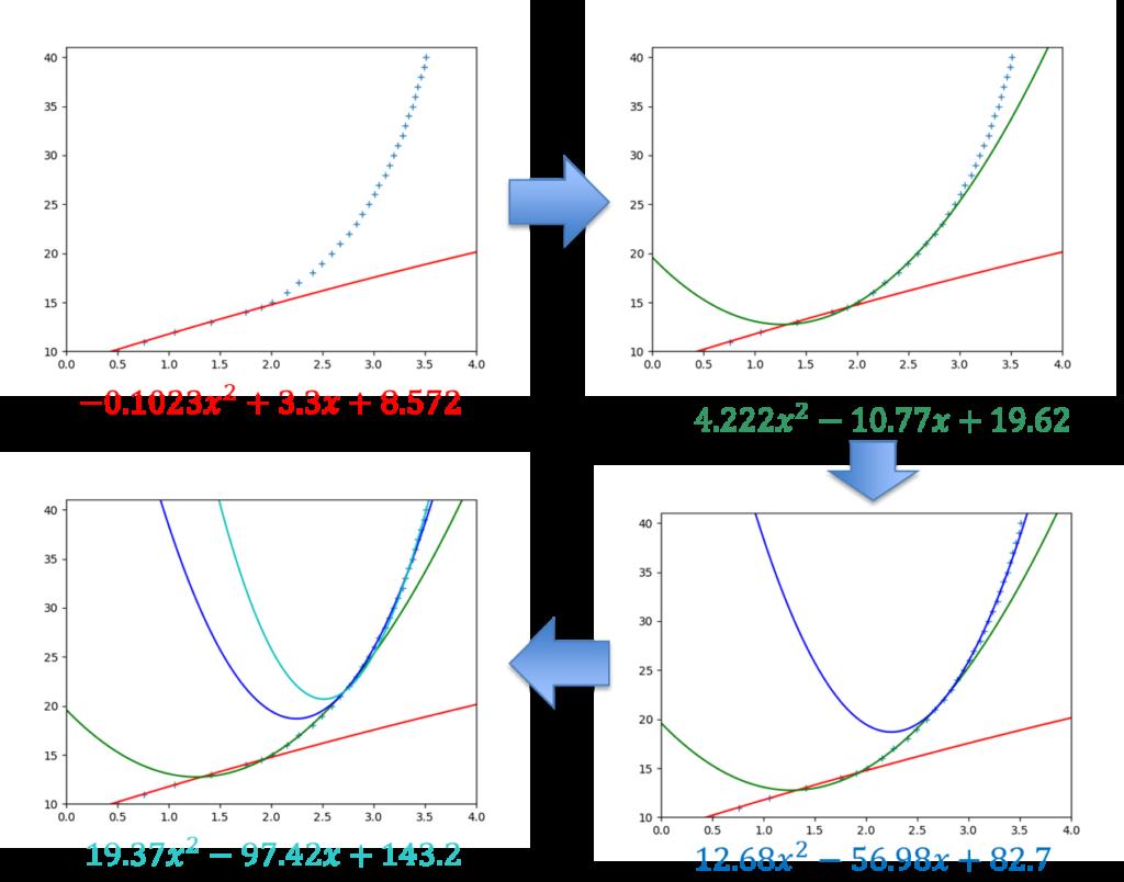 Python最小二乗法、2次関数4つで同定の経緯