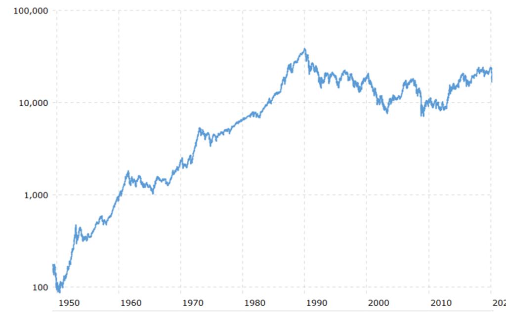 2019年と2020年の日経平均株価データ