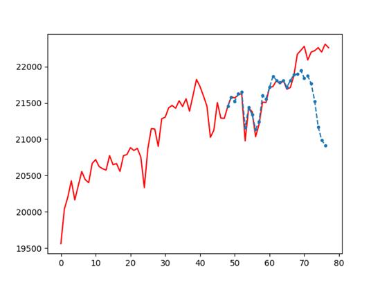 予測値の積分
