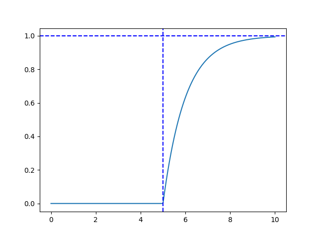 伝達関数一次遅れ系波形