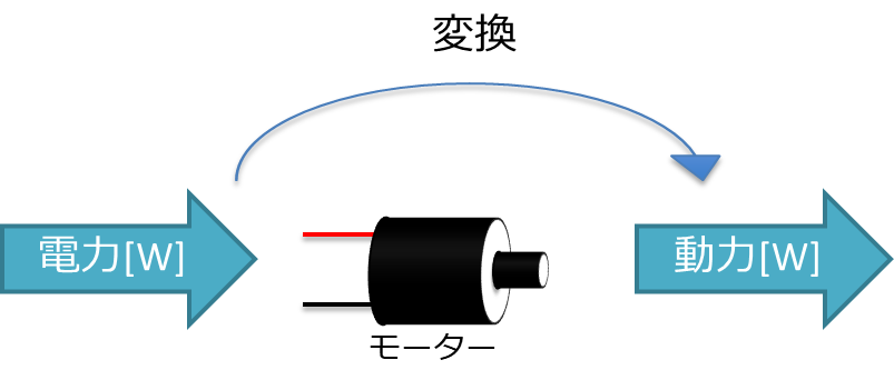電力[W]、動力[W]、モーター、変換