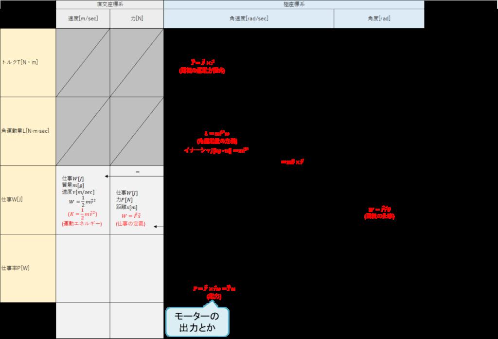 トルク[N・m]、角運動量L[N・m・sec]、仕事W[J]、仕事率P[W]、速度[m/sec]、力[N]、角速度[rad/sec]、角度[rad]、関係性、運動エネルギー、仕事の定義、動力、モーター出力、回転の運動方程式、角運動量の定義、イナーシャ、慣性モーメント、回転の仕事