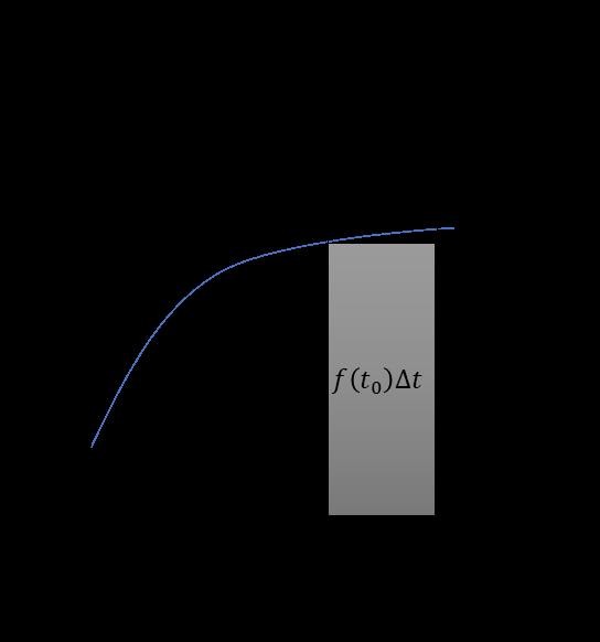 総和法の証明、∫f(t_0+Δt)dt、∫f(t_0)dt、f(t_0)Δt、Δt、t_0、t_0+Δt