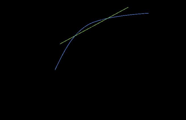 中間差分法図解、f(t_0+Δt)、f(t_0)、f(t_0-Δt)、Δt、t_0-Δt、t_0、t_0+Δt