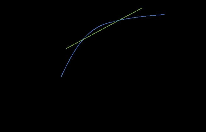 差分法の証明、f(t_0+Δt)、f(t_0)、Δt、t_0、t_0+Δt