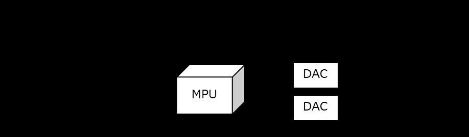 アクセルペダルコントローラ、GPS、ECU、アクセルペダル、MPU、DAC、電圧