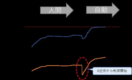ワインドアップ図解2、人間、自動制御、目標値、車速、AP開度、0近傍からの制御開始