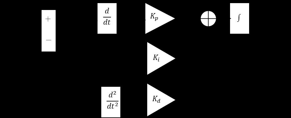PID制御改造版ブロック線図、目標値、実値、e(t)、u(t)、Kp、Ki。Kd、d/dt、d^2/dt^2、∫