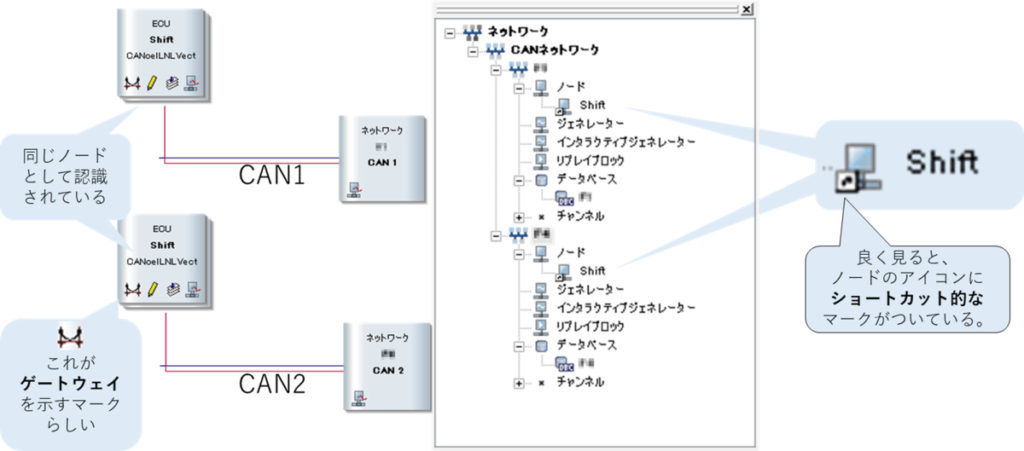 CANoeでゲートウェイノード化。複数の回線で同じノードが繋がる。