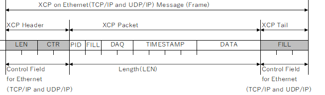 XCP on Ethernet(TCP/IP and UDP/IP)Message (Frame)、XCP Header、XCP Packet、XCP tail、Control Field for Ethernet、Length(LEN)、LEN、CTR、PID,FILL、DAQ、TIMESTAMP、DATA、FILL